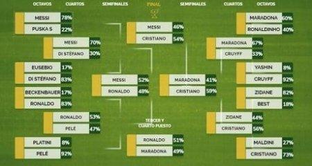 Ronaldo bütün dövrlərin ən yaxşı oyunçusu seçildi