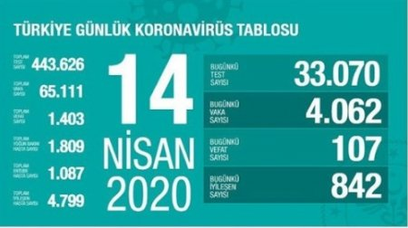Bu gün Türkiyədə koronavirusdan 107 nəfər ölüb